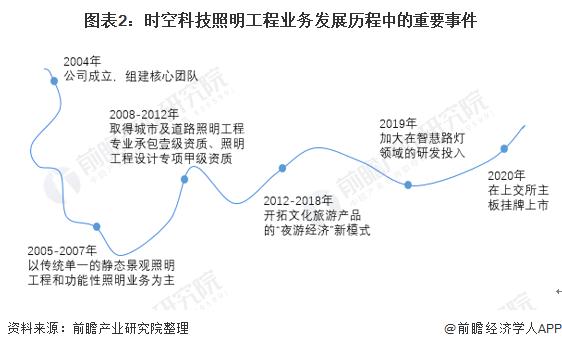 图表2:时空科技照明工程业务发展历程中的重要事件