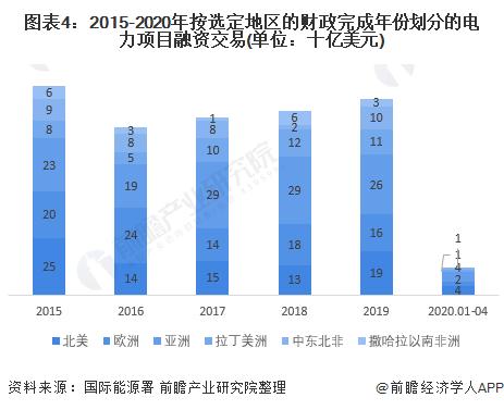 图表4:2015-2020年按选定地区的财政完成年份划分的电力项目融资交易(单位:十亿美元)