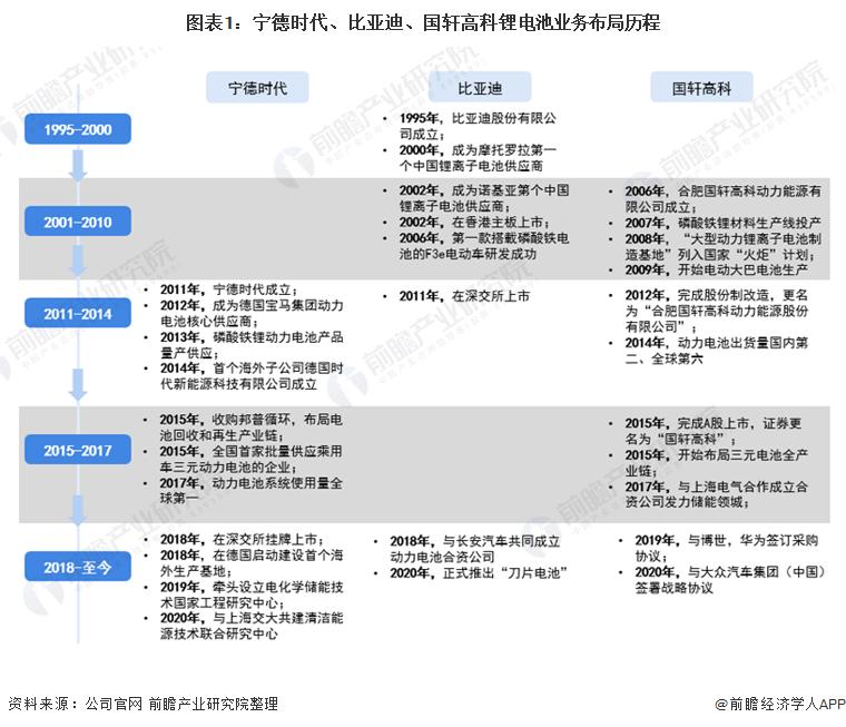 图表1:宁德时代、比亚迪、国轩高科锂电池业务布局历程
