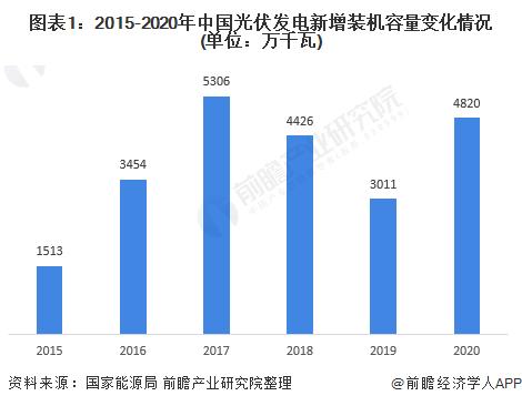图表1:2015-2020年中国光伏发电新增装机容量变化情况(单位:万千瓦)