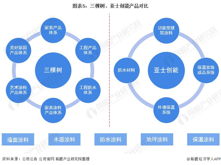图表5:三棵树、亚士创能产品对比