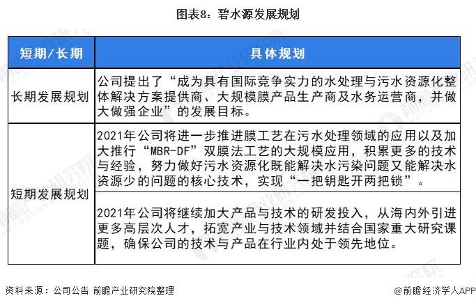 图表8:碧水源发展规划