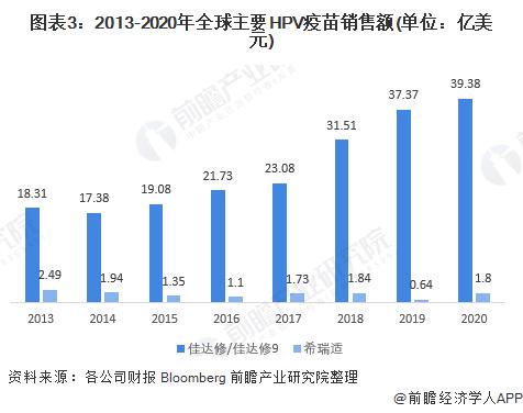 图表3:2013-2020年全球主要HPV疫苗销售额(单位:亿美元)