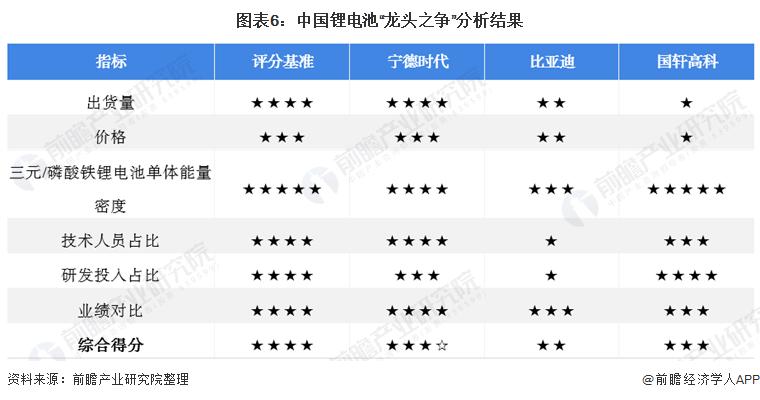 """图表6:中国锂电池""""龙头之争""""分析结果"""