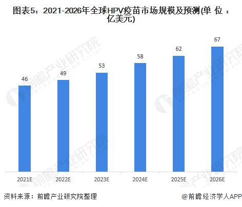 图表5:2021-2026年全球HPV疫苗市场规模及预测(单位:亿美元)