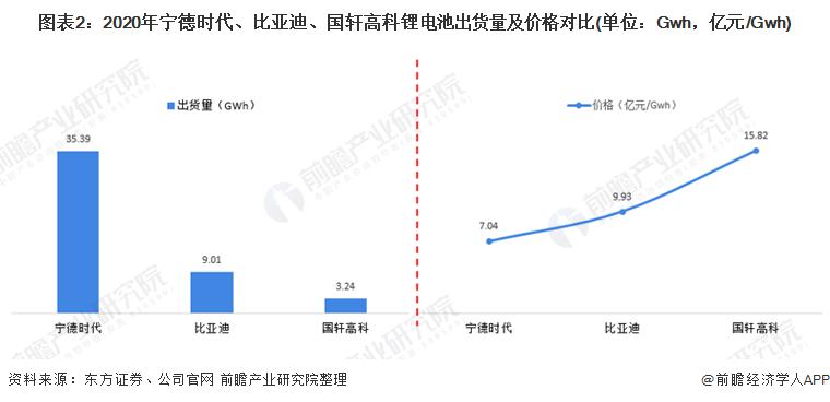 图表2:2020年宁德时代、比亚迪、国轩高科锂电池出货量及价格对比(单位:Gwh,亿元/Gwh)
