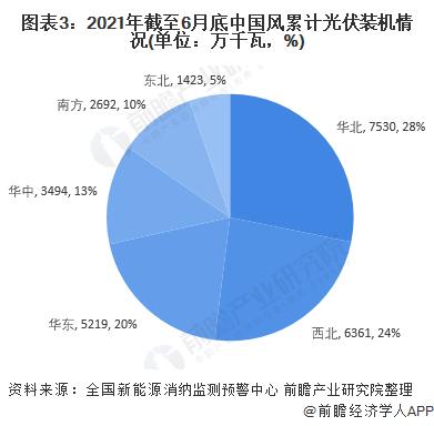 图表3:2021年截至6月底中国风累计光伏装机情况(单位:万千瓦,%)
