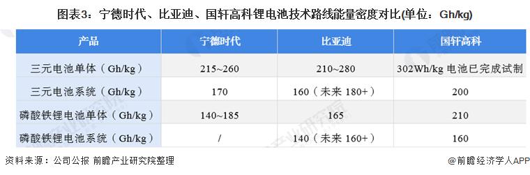 图表3:宁德时代、比亚迪、国轩高科锂电池技术路线能量密度对比(单位:Gh/kg)