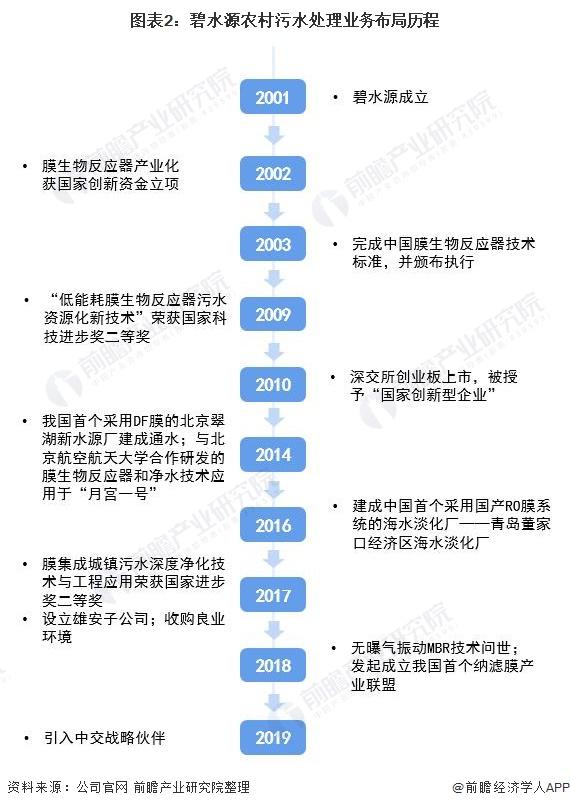图表2:碧水源农村污水处理业务布局历程
