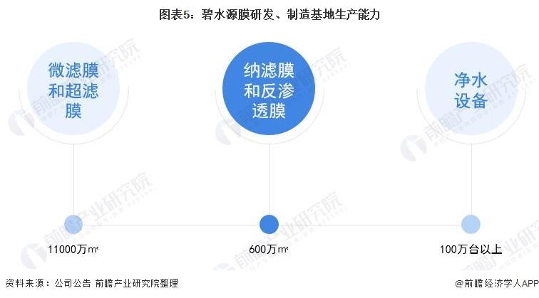 图表5:碧水源膜研发、制造基地生产能力