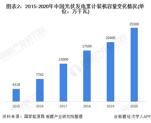 图表2:2015-2020年中国光伏发电累计装机容量变化情况(单位:万千瓦)