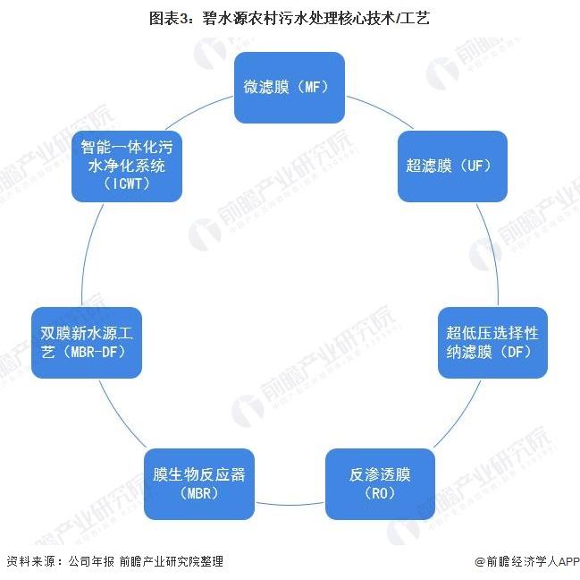 图表3:碧水源农村污水处理核心技术/工艺