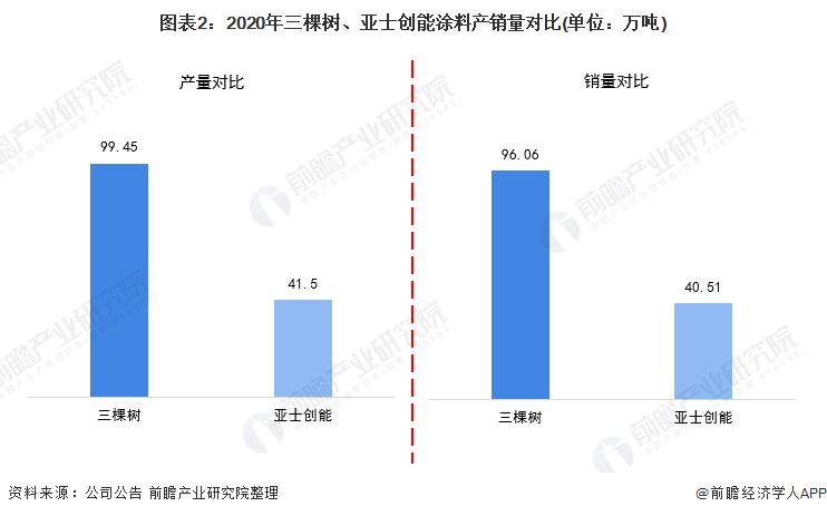 图表2:2020年三棵树、亚士创能涂料产销量对比(单位:万吨)