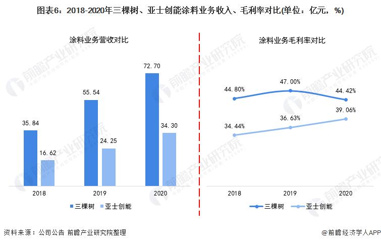 图表6:2018-2020年三棵树、亚士创能涂料业务收入、毛利率对比(单位:亿元,%)