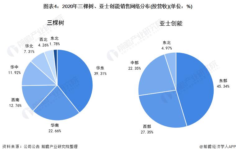 图表4:2020年三棵树、亚士创能销售网络分布(按营收)(单位:%)