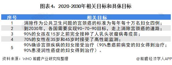 图表4:2020-2030年相关目标和具体目标