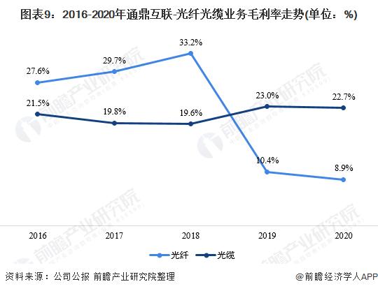 图表9:2016-2020年通鼎互联-光纤光缆业务毛利率走势(单位:%)