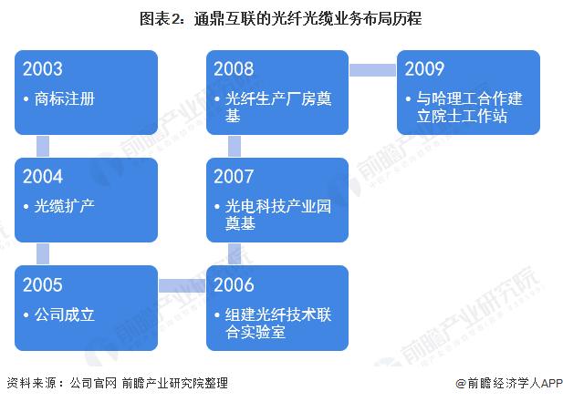 图表2:通鼎互联的光纤光缆业务布局历程
