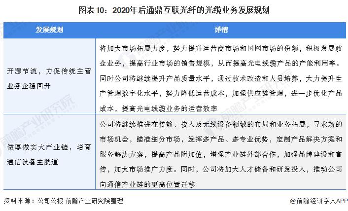 图表10:2020年后通鼎互联光纤的光缆业务发展规划