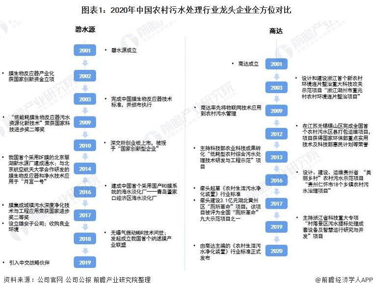 图表1:2020年中国农村污水处理行业龙头企业全方位对比