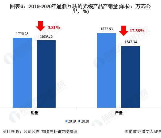 图表6:2019-2020年通鼎互联的光缆产品产销量(单位:万芯公里,%)
