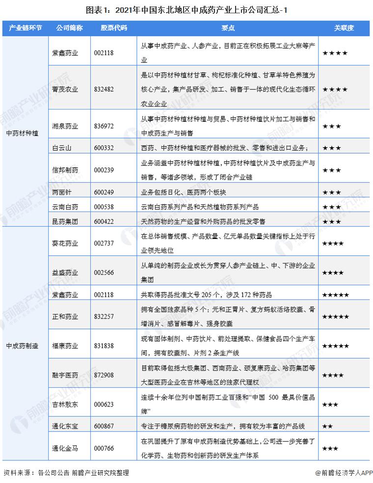 图表1:2021年中国东北地区中成药产业上市公司汇总-1