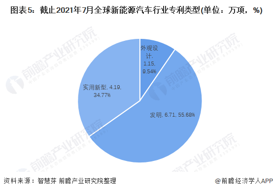 图表5:截止2021年7月全球新能源汽车行业专利类型(单位:万项,%)