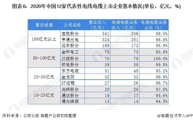 图表6:2020年中国12家代表性电线电缆上市企业基本情况(单位:亿元,%)