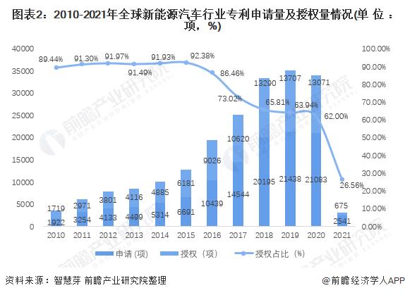 图表2:2010-2021年全球新能源汽车行业专利申请量及授权量情况(单位:项,%)