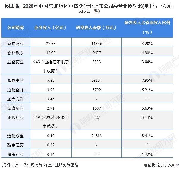 图表8:2020年中国东北地区中成药行业上市公司经营业绩对比(单位:亿元,万元,%)