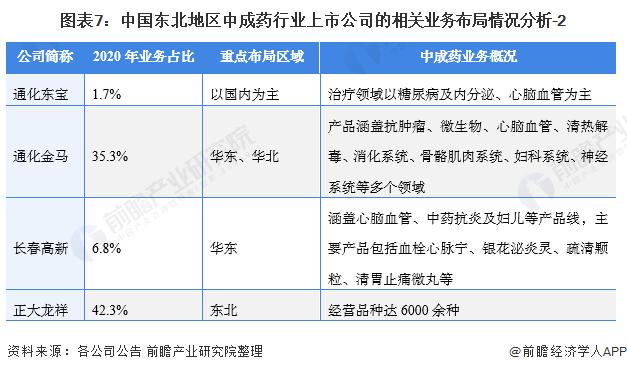 图表7:中国东北地区中成药行业上市公司的相关业务布局情况分析-2