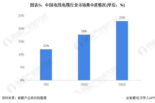 图表5:中国电线电缆行业市场集中度情况(单位:%)