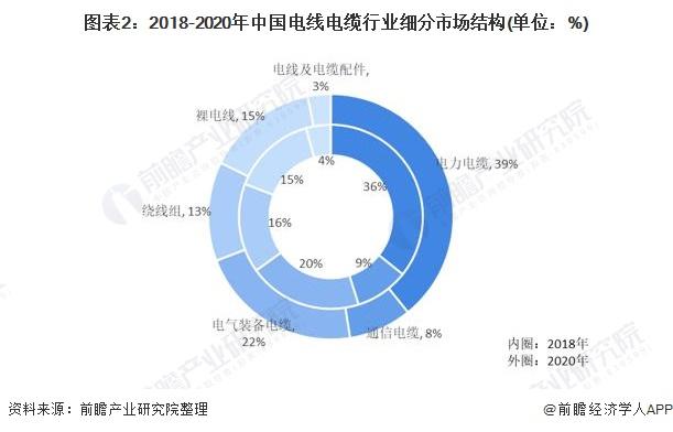 图表2:2018-2020年中国电线电缆行业细分市场结构(单位:%)