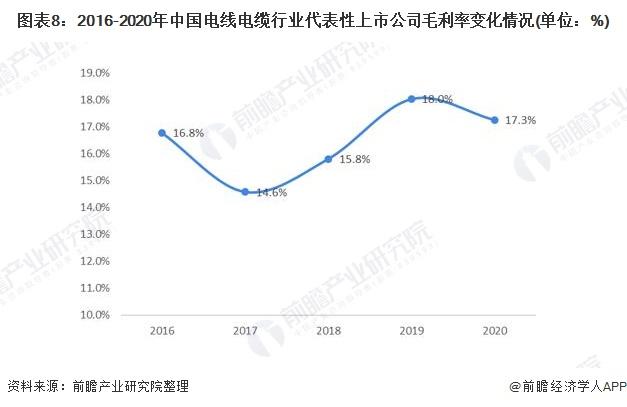 图表8:2016-2020年中国电线电缆行业代表性上市公司毛利率变化情况(单位:%)