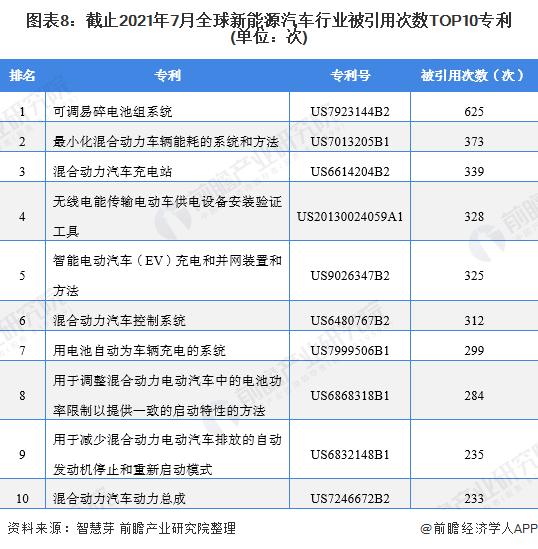 图表8:截止2021年7月全球新能源汽车行业被引用次数TOP10专利(单位:次)