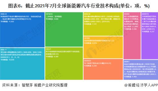 图表6:截止2021年7月全球新能源汽车行业技术构成(单位:项,%)