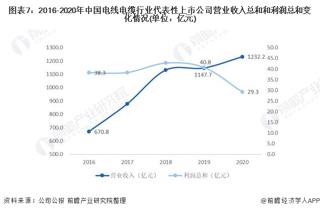 图表7:2016-2020年中国电线电缆行业代表性上市公司营业收入总和和利润总和变化情况(单位:亿元)