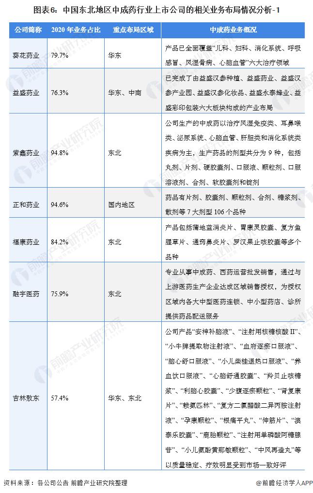 图表6:中国东北地区中成药行业上市公司的相关业务布局情况分析-1