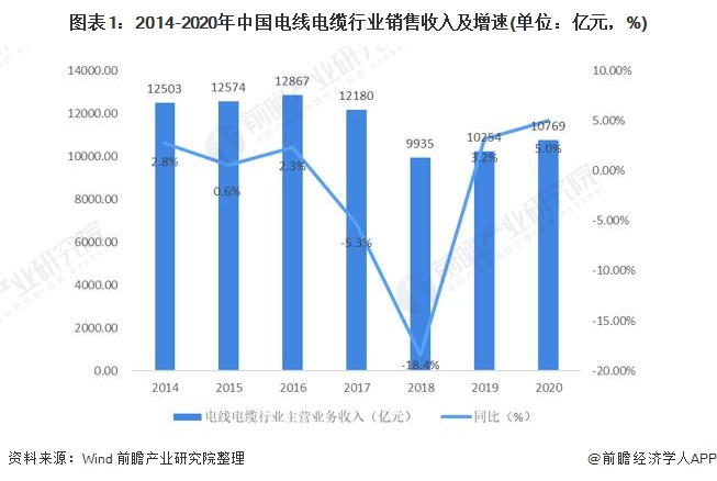 图表1:2014-2020年中国电线电缆行业销售收入及增速(单位:亿元,%)