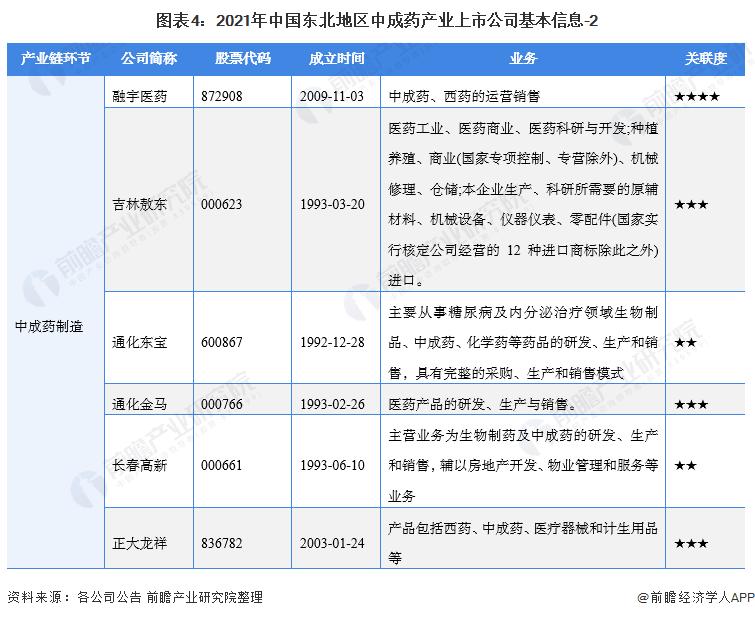 图表4:2021年中国东北地区中成药产业上市公司基本信息-2