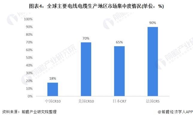 图表4:全球主要电线电缆生产地区市场集中度情况(单位:%)
