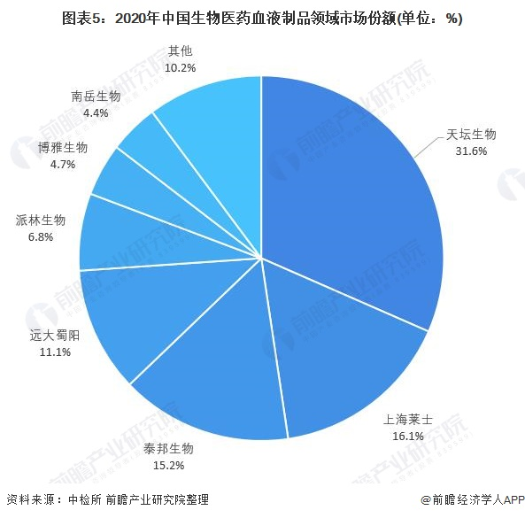 图表5:2020年中国生物医药血液制品领域市场份额(单位:%)