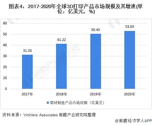 图表4:2017-2020年全球3D打印产品市场规模及其增速(单位:亿美元,%)