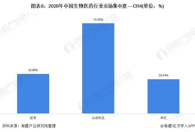 图表8:2020年中国生物医药行业市场集中度——CR4(单位:%)