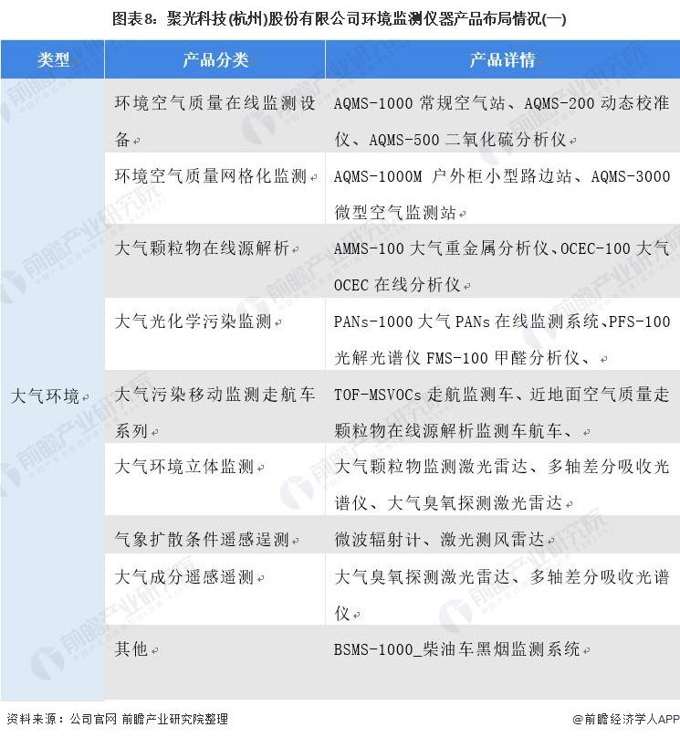图表8:聚光科技(杭州)股份有限公司环境监测仪器产品布局情况(一)