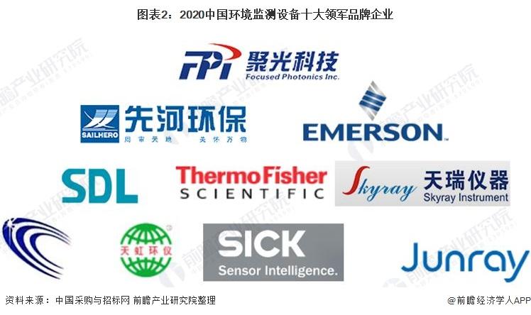 图表2:2020中国环境监测设备十大领军品牌企业