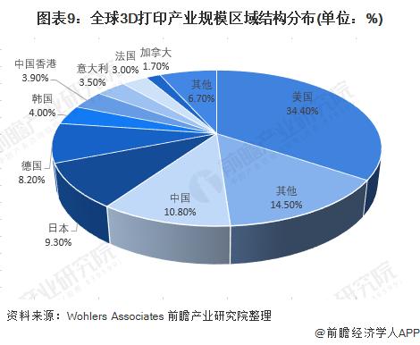 图表9:全球3D打印产业规模区域结构分布(单位:%)