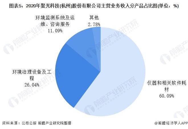 图表5:2020年聚光科技(杭州)股份有限公司主营业务收入分产品占比图(单位:%)