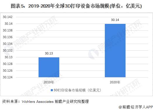 图表5:2019-2020年全球3D打印设备市场规模(单位:亿美元)