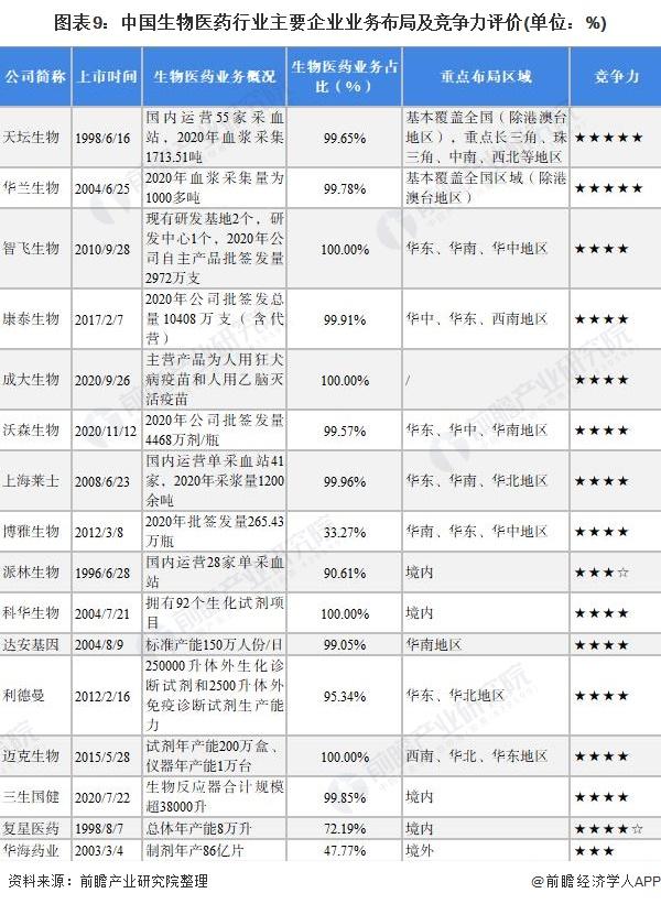 图表9:中国生物医药行业主要企业业务布局及竞争力评价(单位:%)